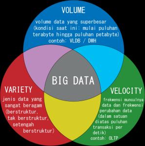 bigdata3V_ina